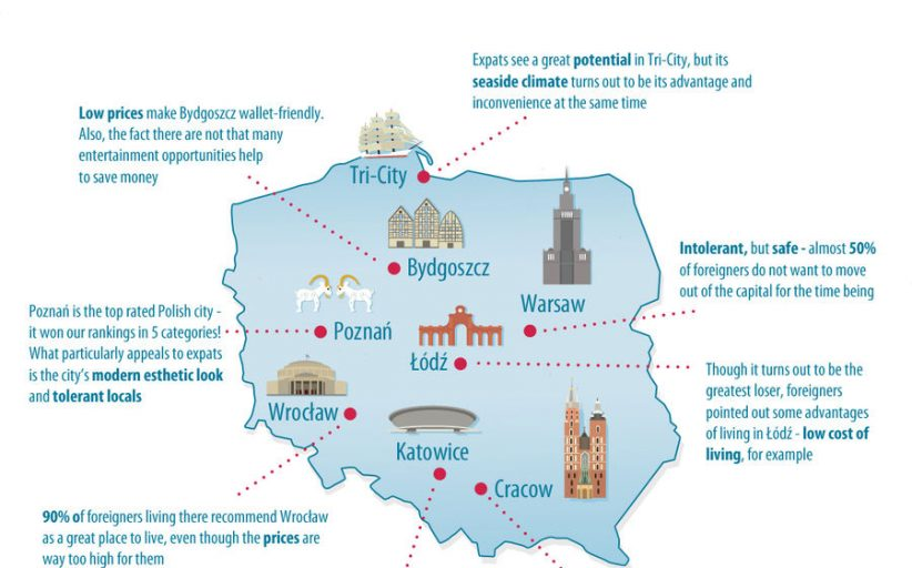 Employment of foreigner in Poland